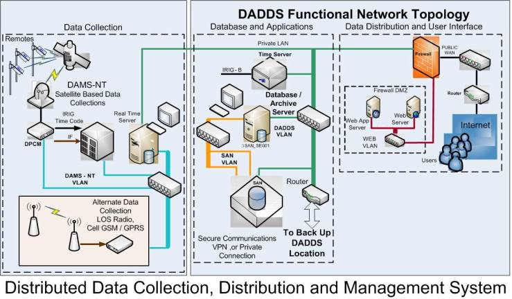 dadds dcs acquisition  direction and distribution systems
